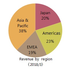 Revenue by region of T&M
