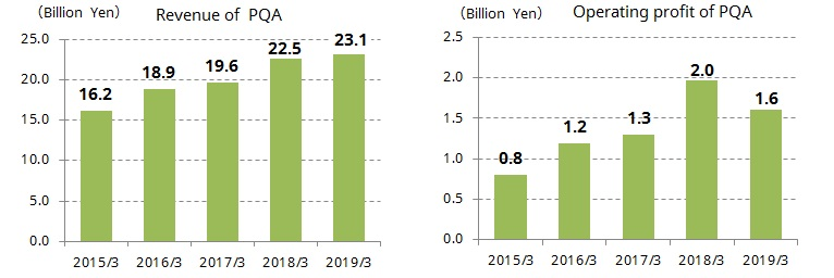 Revenue and Operating profit of PQA