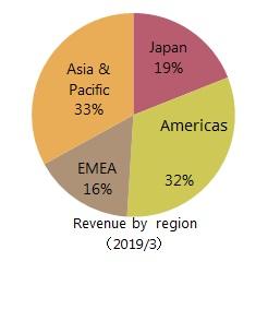 Revenue by region of T&M