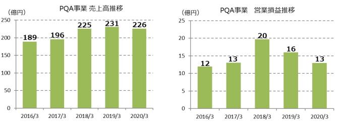 PQA事業 売上高推移、PQA事業 営業損益推移