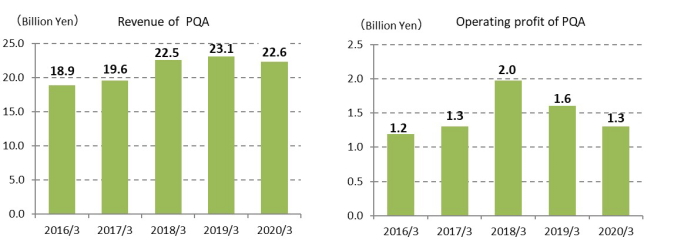 Revenue of PQA, Operating profit of PQA