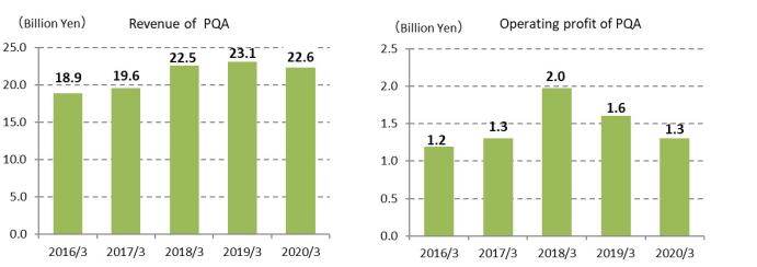 Revenue of PQA, Operating profit of PQA