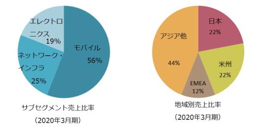 サブセグメント売上比率、地域別売上比率