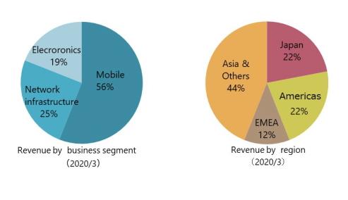 Revenue by business segment, Revenue by region