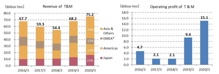 Revenue of T&M, Operating profit of T&M