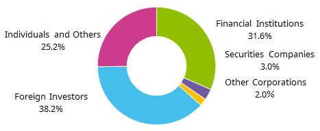 Stock Information (As of September 30, 2017)