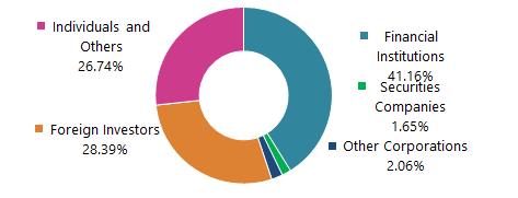 Stock Information (As of September 30, 2019)