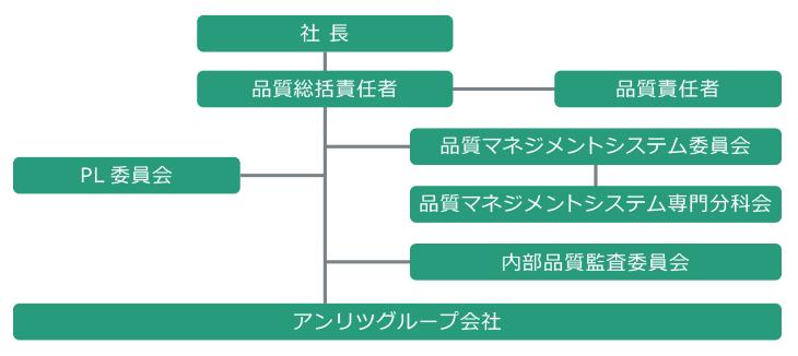 推進体制(日本)