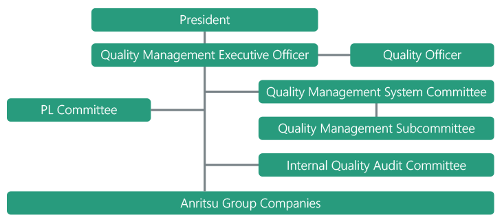 Structure (Anritsu Group in Japan)