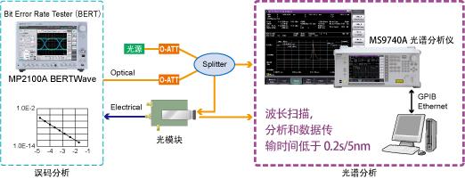 光收发模块应用测试例