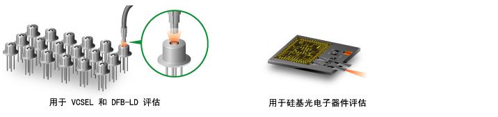 用于 VCSEL 和 DFB-LD 评估、用于硅光子评估