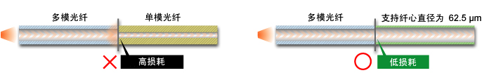 单模光纤:高损耗、多模光纤:低损耗
