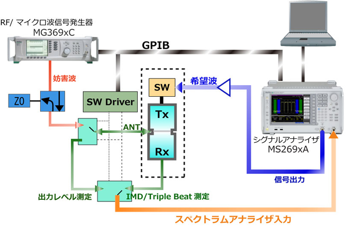 IMD&Triple-Beat測定 ディプレクサを評価測定のブロック図