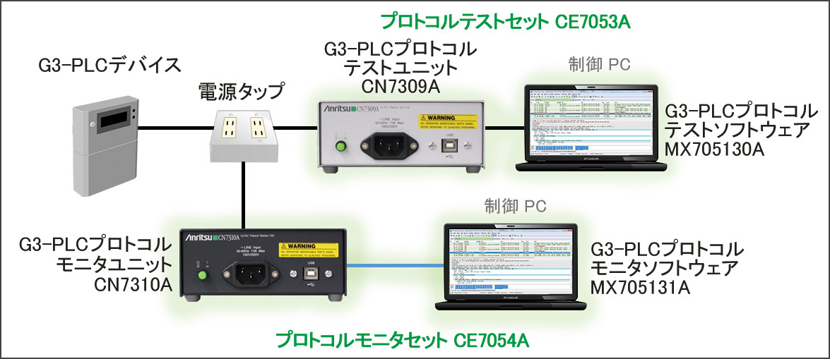 CE7053A G3-PLCプロトコルテストセット/CE7054A G3-PLCプロトコルモニタセット接続例