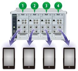 4デバイス同時測定、1デバイスの複数無線技術の並列測定