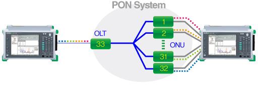 32分岐PONシステムの全ポート同時測定