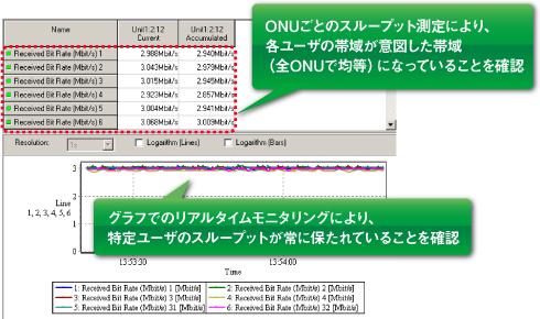 スループット測定によるPONシステム設計確認