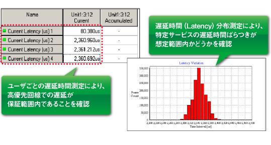 遅延時間測定による優先制御サービス評価/遅延時間分布測定による設計確認