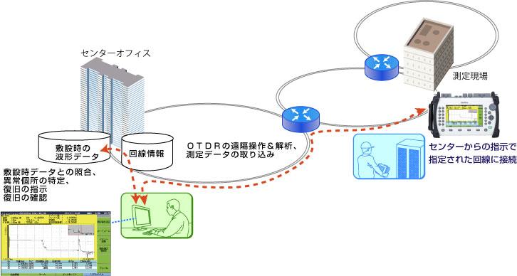 アクセスマスタのリモートGUI機能