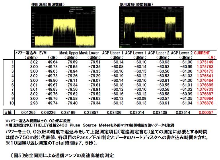 完全同期による送信アンプの高速高精度測定