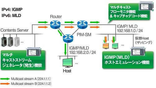 マルチキャストネットワーク