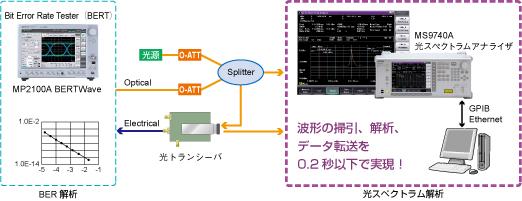 光トランシーバのアプリケーション測定例