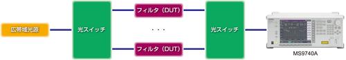 狭帯域フィルタの測定例