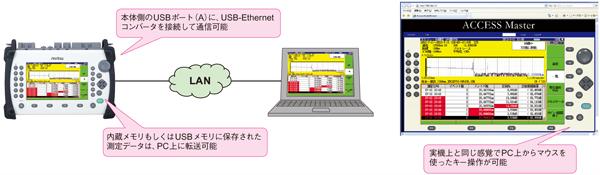 通信・転送可能。PC上からキー操作可能