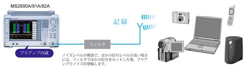 ノイズレベルが微弱で、ほかの信号レベルが高い場合には、フィルタでほかの信号をカットした後、プリアンプでノイズを増幅します。