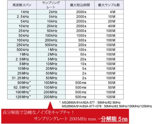 高分解能で急峻なノイズをキャプチャ!サンプリングレート200MHz max.=分解能 5ns