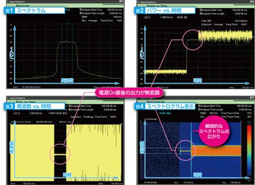 取り込んだRF信号データの現象を複数の視点で検証可能