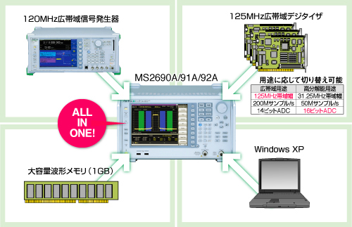 MS2690A/MS2691A/ MS2692Aが送受信のシミュレーション実測検証環境を1台で実現します。