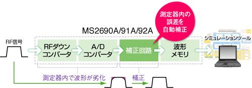 MS2690A/91A/92Aが測定器内の誤差を自動補正します。