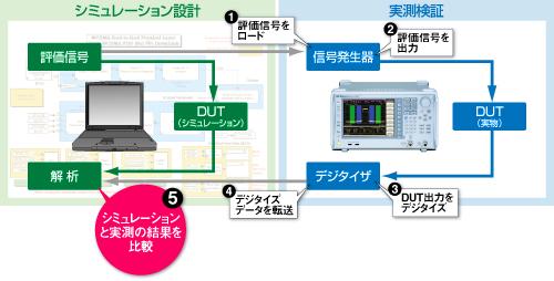 MS2690A/MS2691A/MS2692Aならシミュレーションと実測の結果を比較できます。