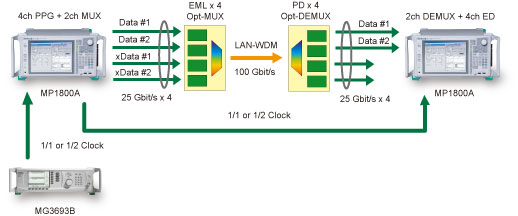 100GbE用EML/光デバイスの評価
