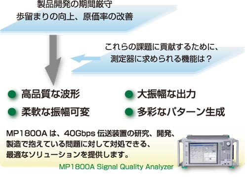 40Gbps伝送装置の研究、開発、製造に最適なMP1800A