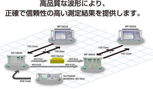 高品質な波形で信頼性の高い測定結果を提供します。