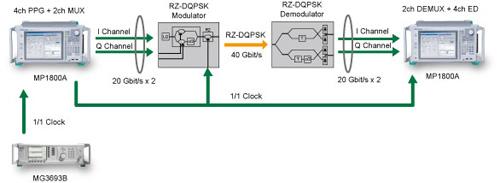 40Gbit/s帯DQPSK対応光モジュール・デバイスの評価