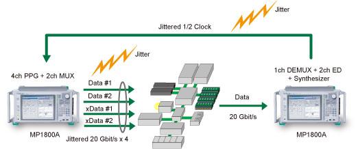 20G帯超高速インターコネクトのジッタ耐力評価