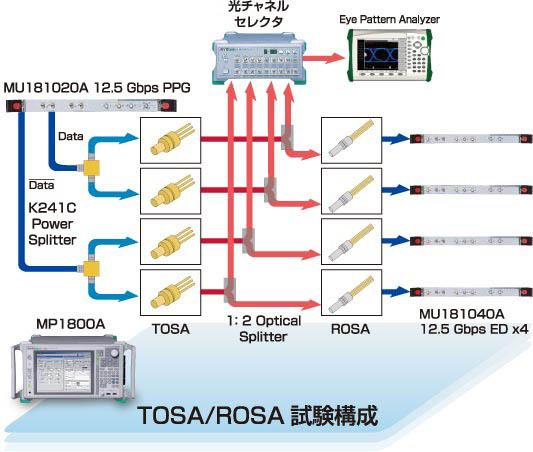 TOSA/ROSA 試験構成