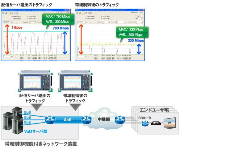 ビデオトラフィックのモニタ、帯域制御装置の検証