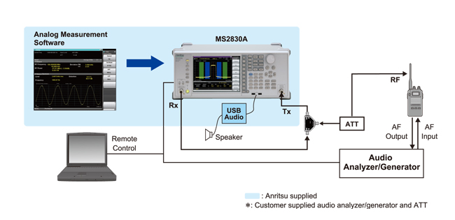 Test configuration for analog wireless appliances