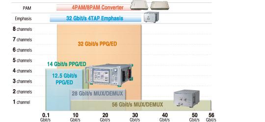 0.1 Gbit/sから32 Gbit/sまでの光モジュールやハイスピードインターコネクトの物理層評価