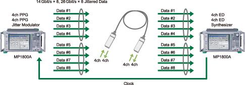 InfiniBand FDR(14G)/EDR(26G)AOCの評価