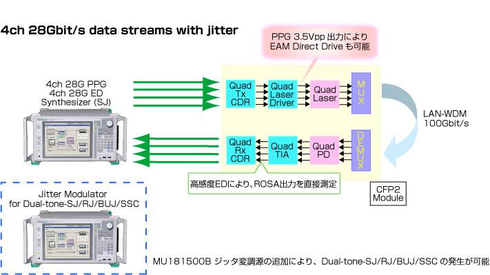 100GbE CFP/CFP2, EMLデバイスの評価