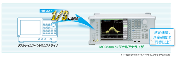 一般的なリアルタイムスペクトラムアナライザとMS2830Aの比較