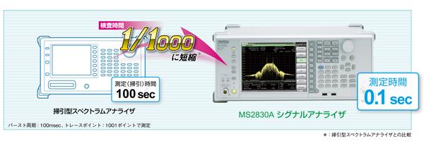 掃引型スペクトラムアナライザとMS2830Aの比較