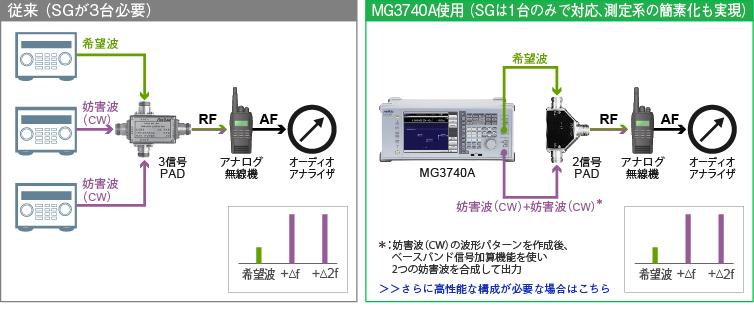 従来(SGが3台必要) ― MG3740A使用(SGは1台のみで対応、測定系の簡素化も実現)