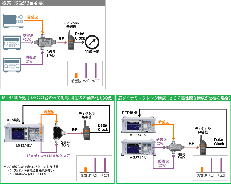 ディジタル試験:相互変調特性の測定