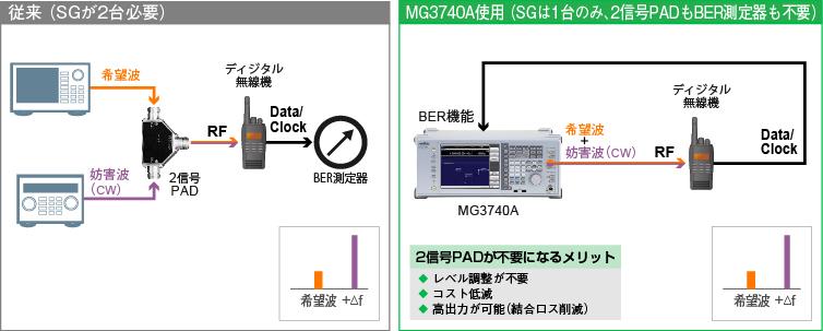 ディジタル試験:隣接チャネル選択度の測定